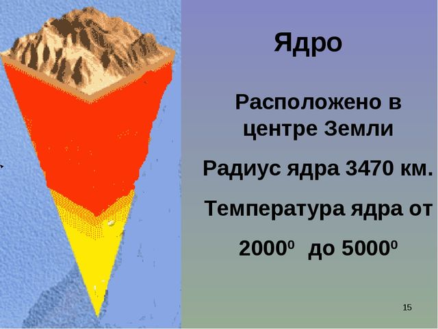 Ишмуратова Лилия Маликовна * Ядро Расположено в центре Земли Радиус ядра 3470...
