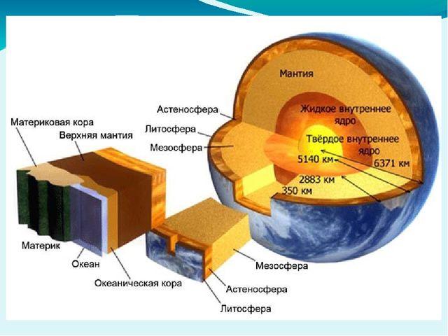 На долю Мантии приходится около 67% общей массы планеты. Твердый слой верхней...