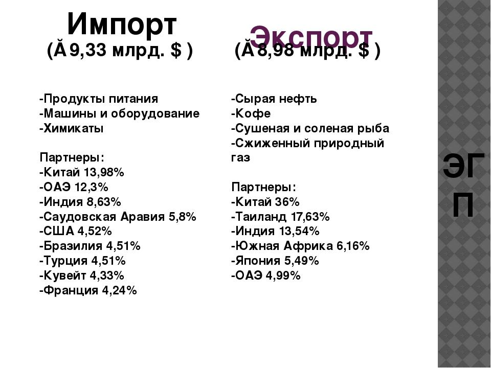 Экспорт ЭГП (≈8,98 млрд. $ ) Импорт (≈9,33 млрд. $ ) -Продукты питания -Машин...