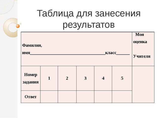Таблица для занесения результатов Фамилия,имя________________________________...