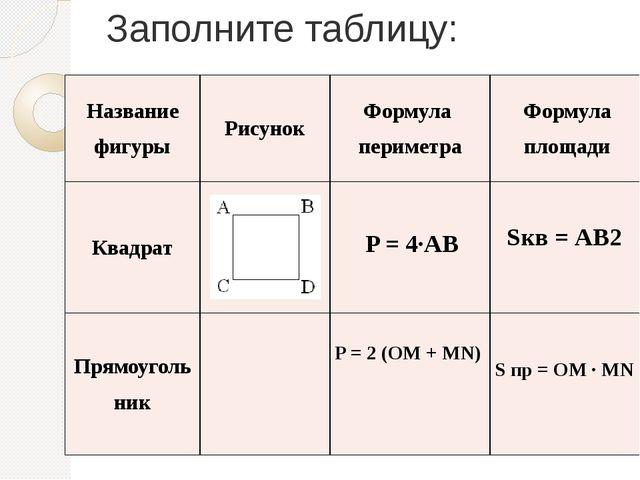 Заполните таблицу: Название фигуры Рисунок Формула периметра Формула площади...