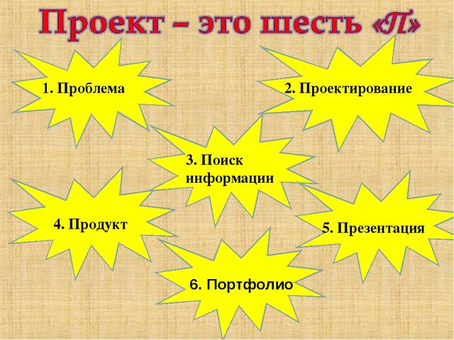 1. Проблема 2. Проектирование 3. Поиск информации 4. Продукт 5. Презентация 6...