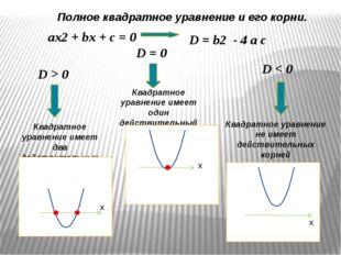 ax2 + bx + c = 0 D = b2 - 4 a c D > 0 D < 0 D = 0 Квадратное уравнение имеет