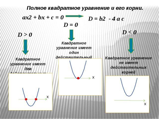 ax2 + bx + c = 0 D = b2 - 4 a c D > 0 D < 0 D = 0 Квадратное уравнение имеет...