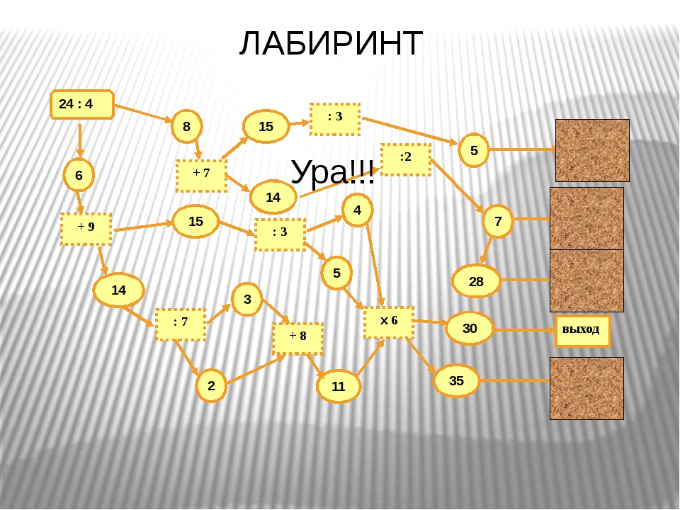 a + b = b + a (переместительный закон сложения). (a + b) + c = a + (b + c) (с...