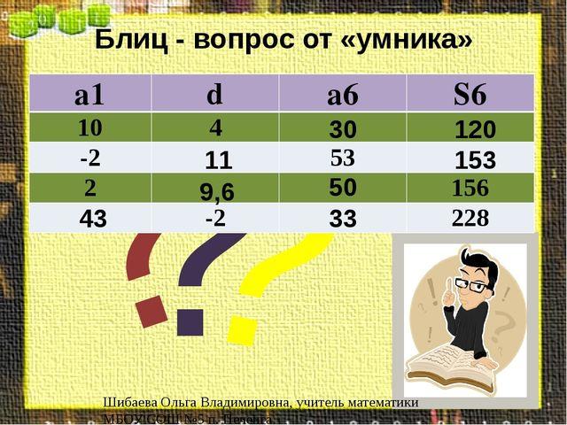 Блиц - вопрос от «умника» 30 120 11 153 50 9,6 43 33 Шибаева Ольга Владимиров...