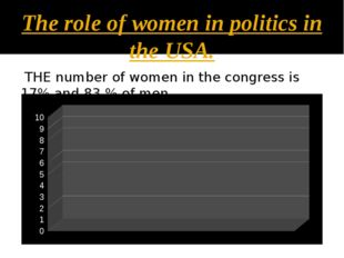 The role of women in politics in the USA. THE number of women in the congress