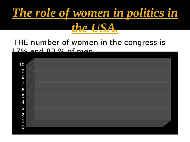 The role of women in politics in the USA. THE number of women in the congress...