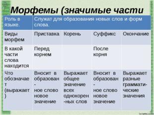 Морфемы (значимые части слова) Роль в языке. Служат для образования новых сло