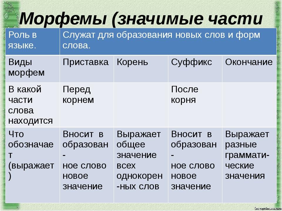 Морфемы (значимые части слова) Роль в языке. Служат для образования новых сло...