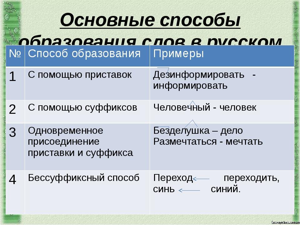 Основные способы образования слов в русском языке № Способ образования Пример...