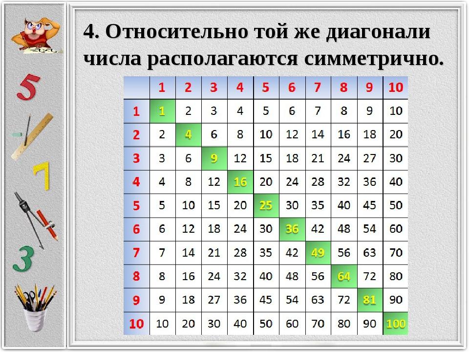 Картинки таблица умножения пифагора