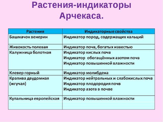 Растения-индикаторы Арчекаса.