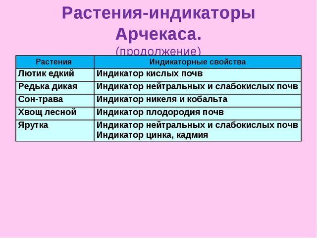 Растения-индикаторы Арчекаса. (продолжение) Растения Индикаторные свойства Л...