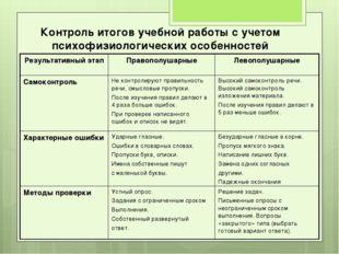 Контроль итогов учебной работы с учетом психофизиологических особенностей Рез