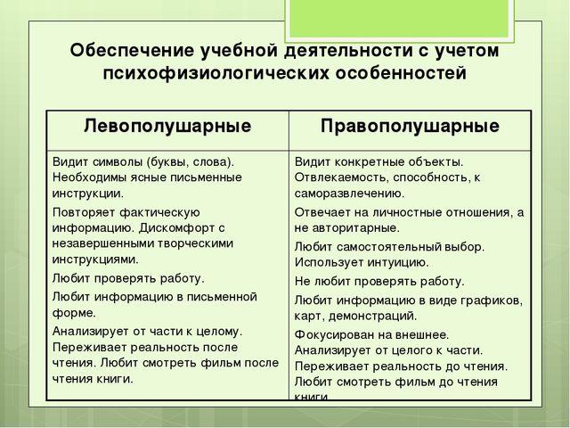 Обеспечение учебной деятельности с учетом психофизиологических особенностей Л...