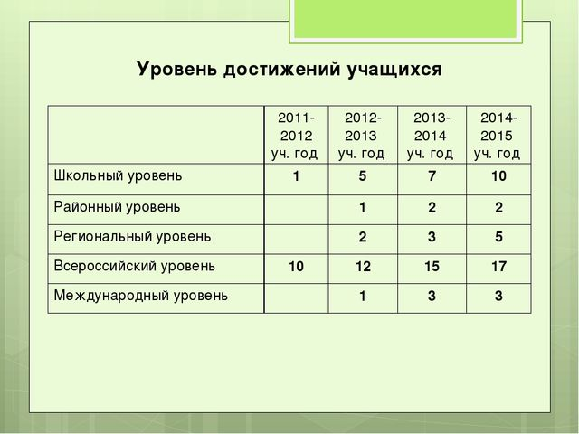 Уровень достижений учащихся 2011-2012 уч. год 2012-2013 уч. год 2013-2014...