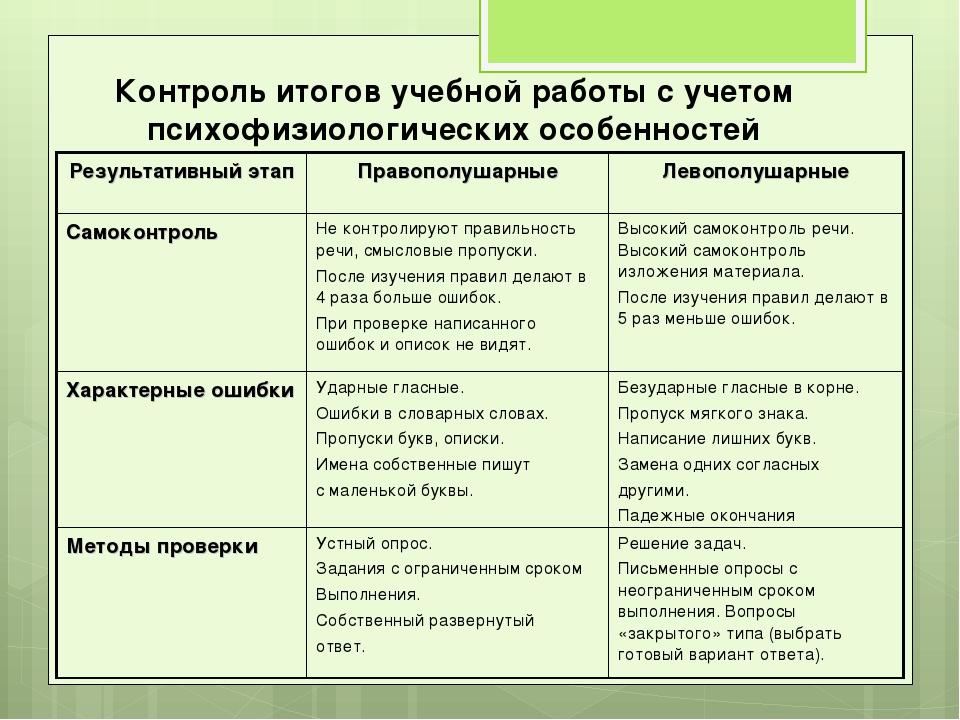 Контроль итогов учебной работы с учетом психофизиологических особенностей Рез...