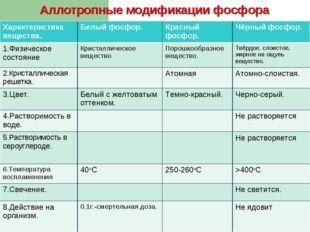 Аллотропные модификации фосфора Характеристика вещества.Белый фосфор.Красны
