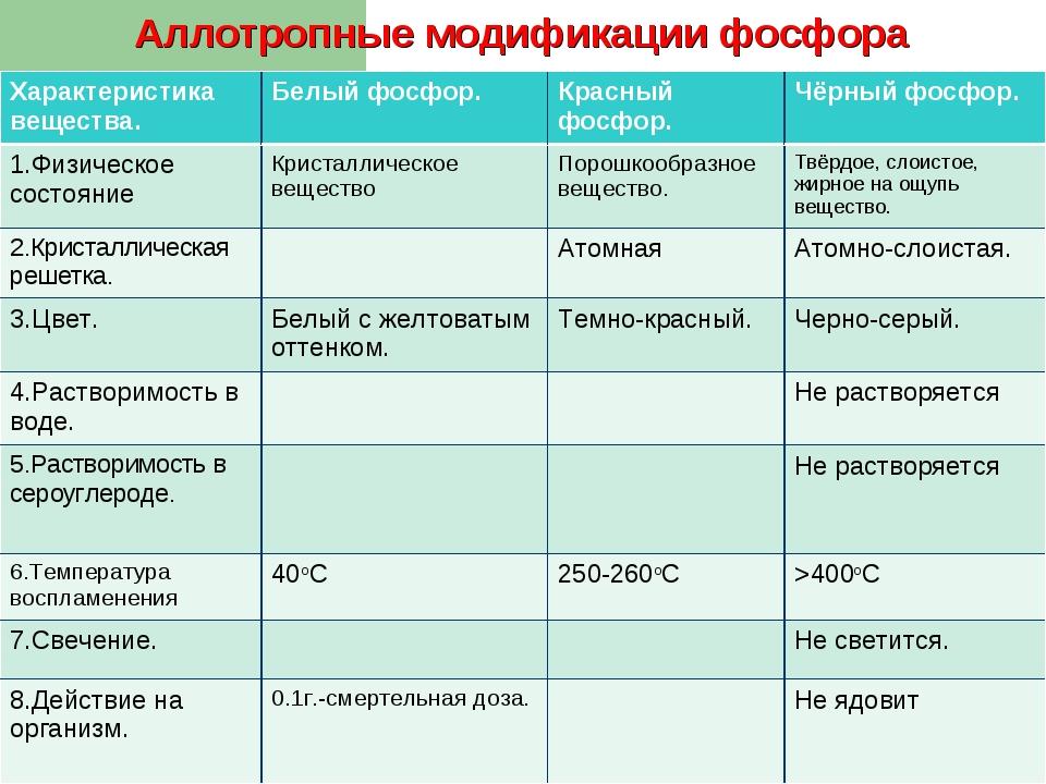 Аллотропные модификации фосфора Характеристика вещества.Белый фосфор.Красны...