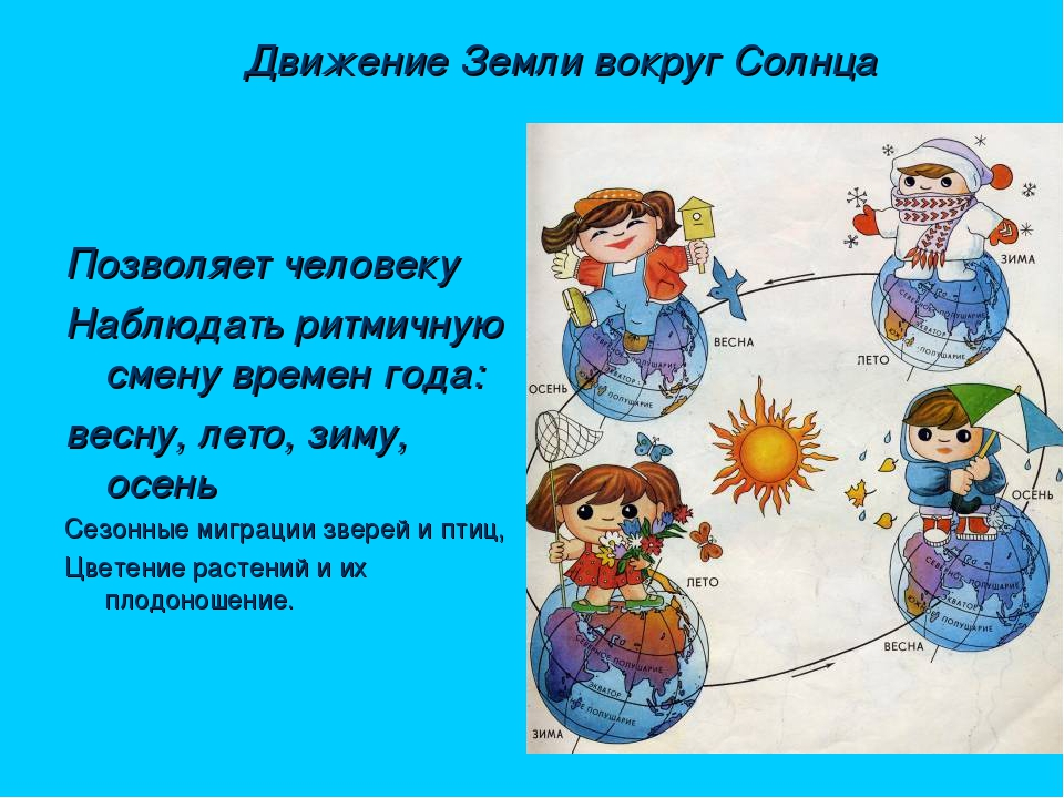 Движение Земли вокруг Солнца Позволяет человеку Наблюдать ритмичную смену вре...