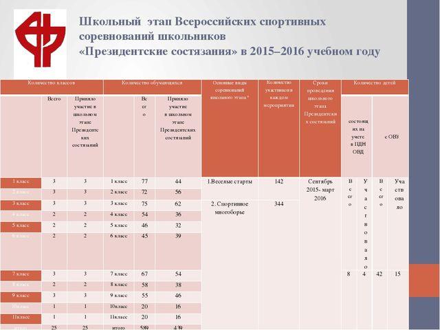 Школьный этап Всероссийских спортивных соревнований школьников «Президентские...