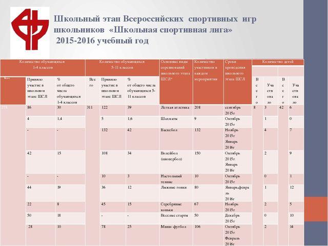 Школьный этап Всероссийских спортивных игр школьников «Школьная спортивная ли...