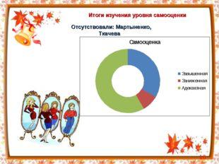 Итоги изучения уровня самооценки * Отсутствовали: Мартыненко, Ткачева