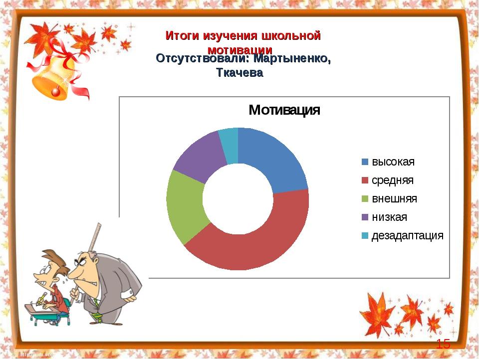 Итоги изучения школьной мотивации Отсутствовали: Мартыненко, Ткачева *