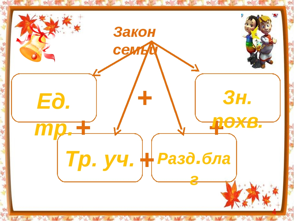 Закон семьи + + + + Ед. тр. Зн. похв. Тр. уч. Разд.благ *