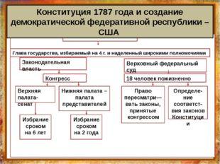 Конституция 1787 года и создание демократической федеративной республики – СШ