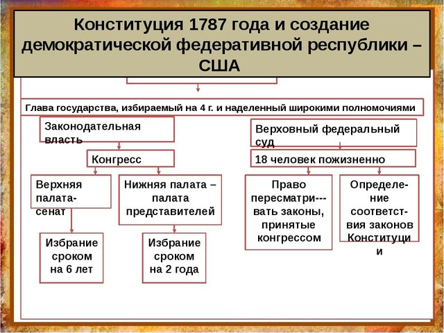 Конституция 1787 года и создание демократической федеративной республики – СШ...