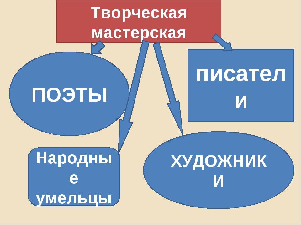 Творческая мастерская ПОЭТЫ писатели Народные умельцы ХУДОЖНИКИ