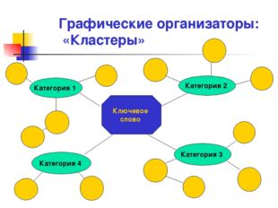 Графические организаторы: «Кластеры» Ключевое слово Категория 2 Категория 1 К
