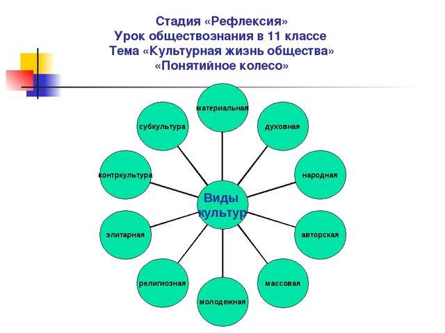 Стадия «Рефлексия» Урок обществознания в 11 классе Тема «Культурная жизнь общ...