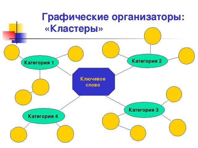 Графические организаторы: «Кластеры» Ключевое слово Категория 2 Категория 1 К...