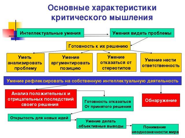 Основные характеристики критического мышления Интеллектуальные умения Умения...