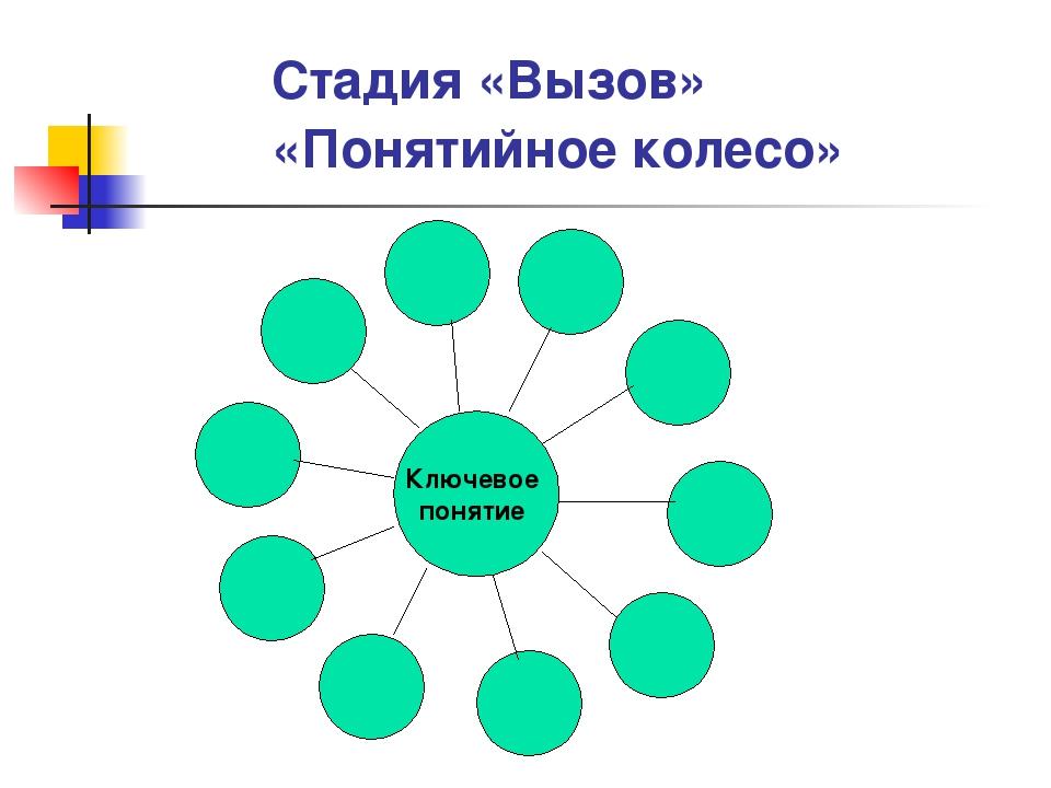 Стадия «Вызов» «Понятийное колесо» Ключевое понятие