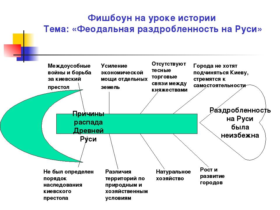 Раздробленность на Руси была неизбежна Фишбоун на уроке истории Тема: «Феодал...
