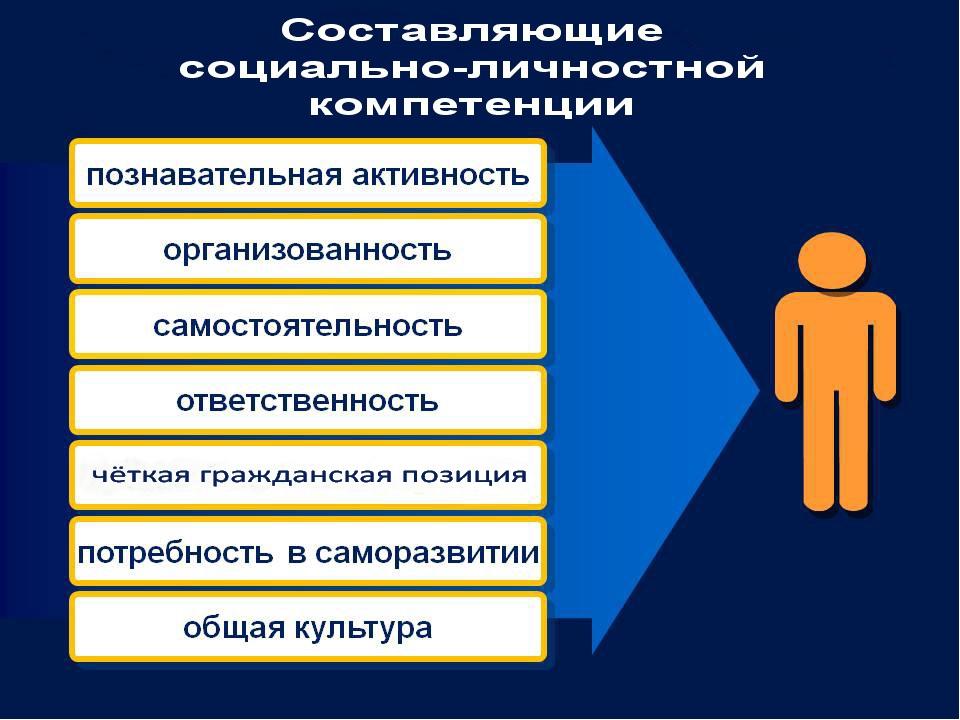 СОЦИАЛЬНО- ЛИЧНОСТНЫЕ КОМПЕТЕНЦИИ Обеспечивают интеграцию в социокультурную с...