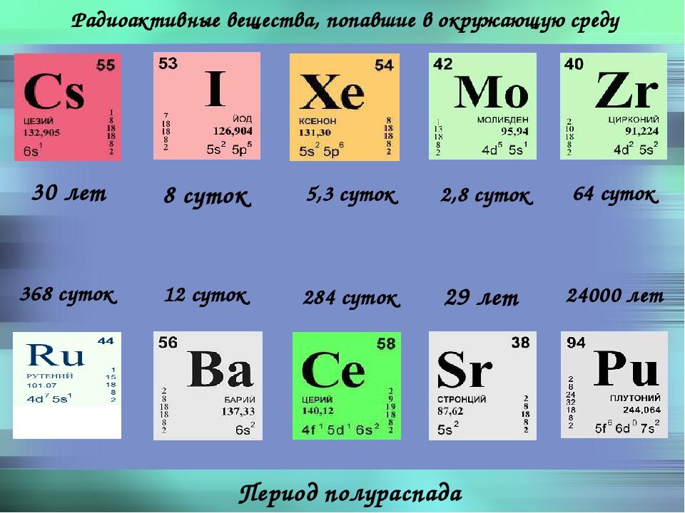 Радиоактивные вещества, попавшие в окружающую среду Период полураспада 30 лет...