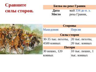 Сравните силы сторон. Битва на реке Граник Датамай334 до н. э. Месторека