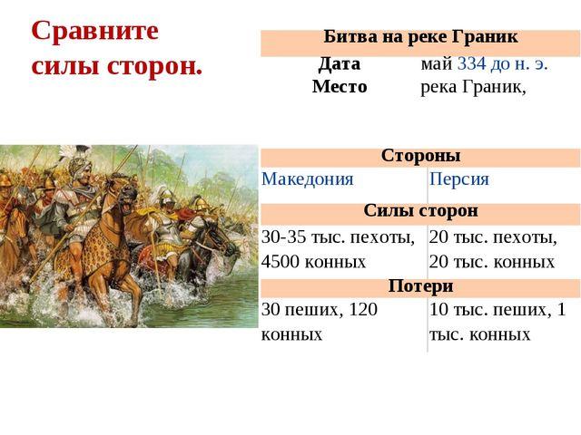 Сравните силы сторон. Битва на реке Граник Датамай334 до н. э. Месторека...