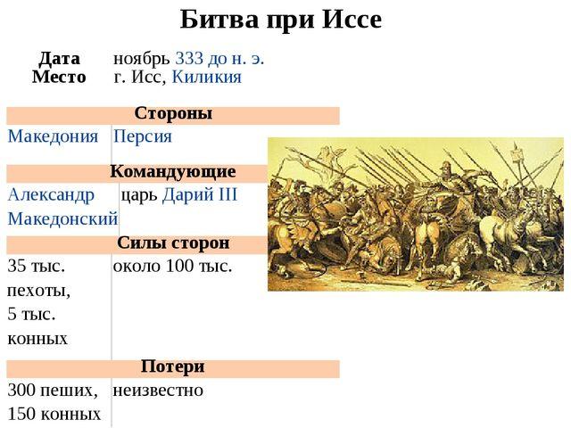 Битва при Иссе Датаноябрь333 до н. э. Местог. Исс,Киликия  Стороны Маке...