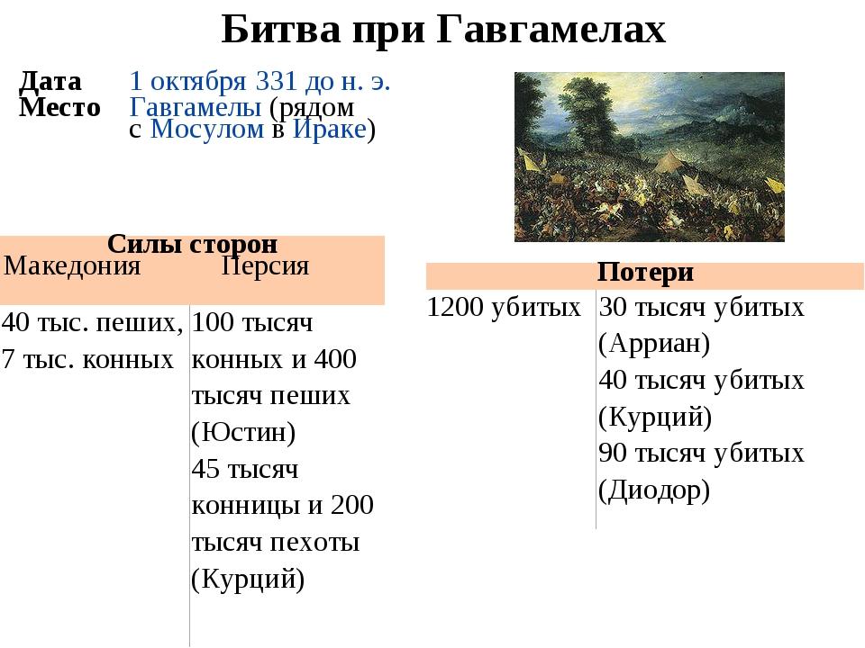 Битва при Гавгамелах Потери 1200 убитых30 тысяч убитых (Арриан) 40 тысяч уб...
