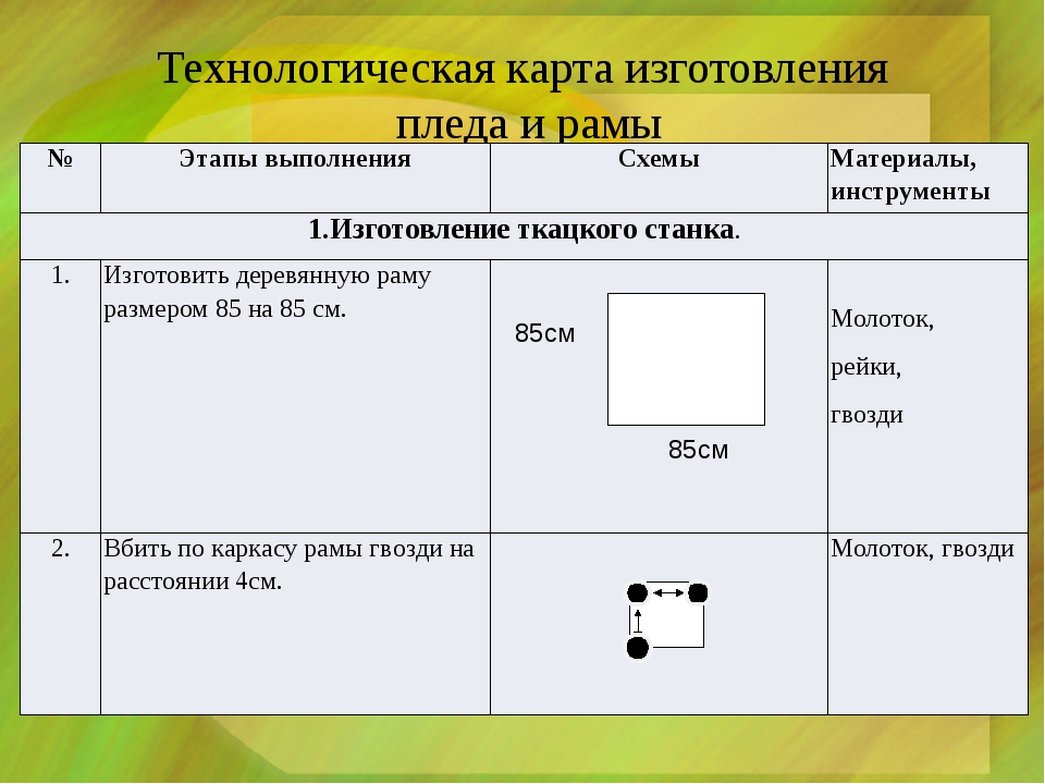 Технологическая карта изготовления пледа и рамы № Этапы выполнения Схемы Мат...