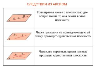 СЛЕДСТВИЯ ИЗ АКСИОМ Если прямая имеет с плоскостью две общие точки, то она ле