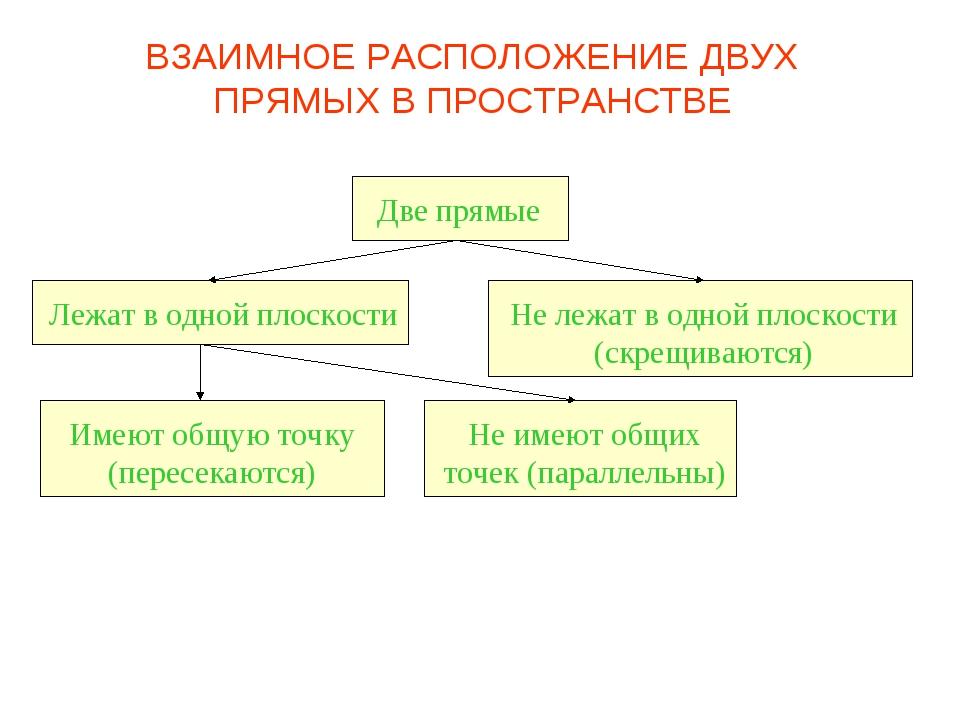 Две прямые Лежат в одной плоскости Не лежат в одной плоскости (скрещиваются)...