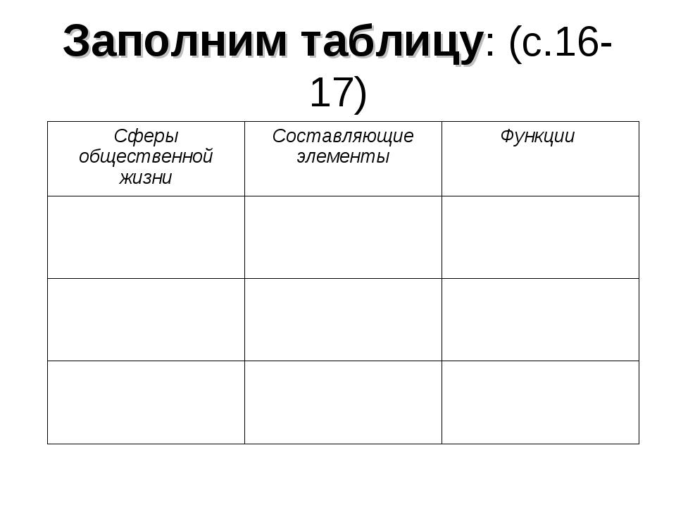 Заполним таблицу: (с.16-17) Сферы общественной жизниСоставляющие элементыФу...
