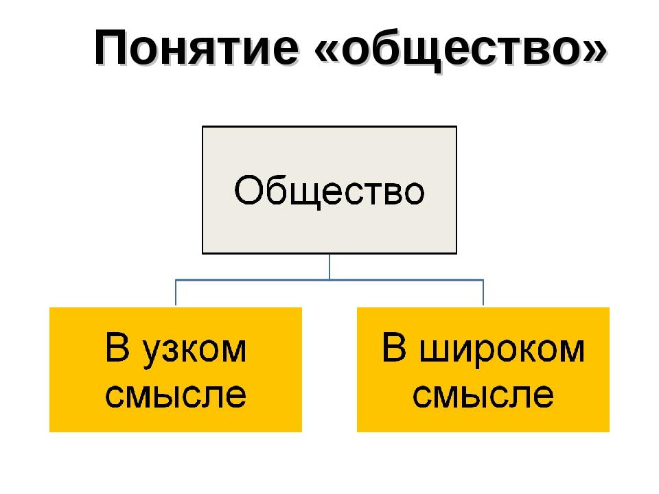 Понятие «общество»